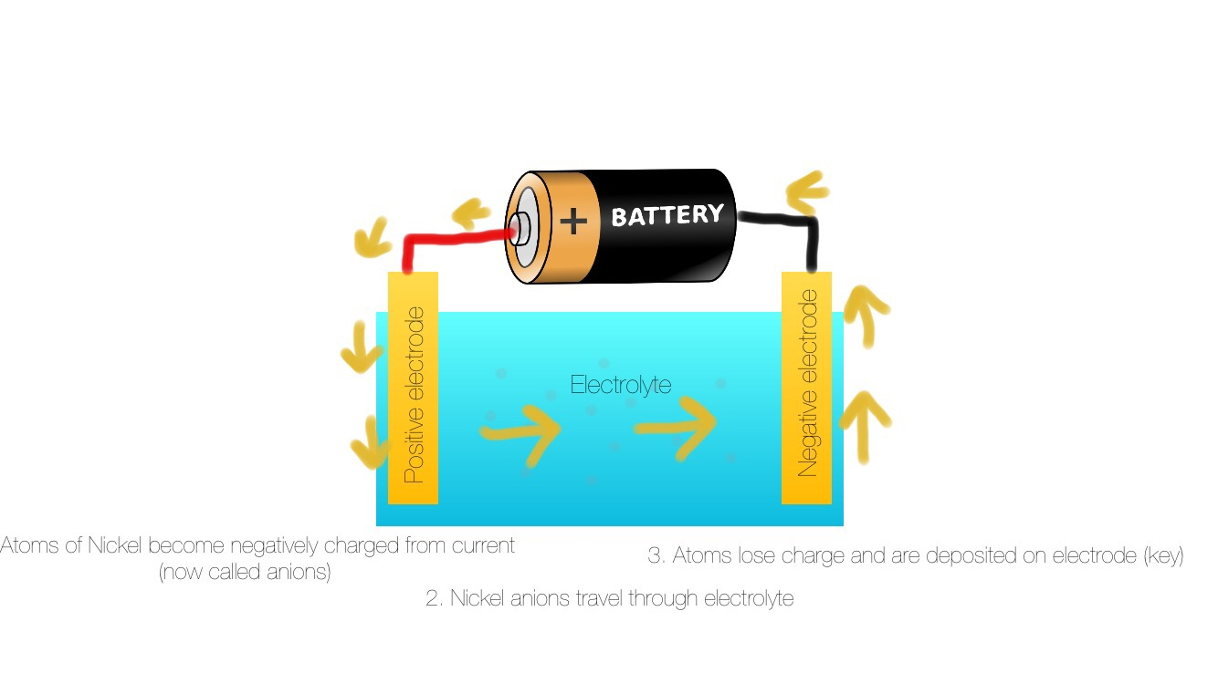 How electroplating works feechie science now that you are done check out my electroplating project and do it yourself solutioingenieria Choice Image